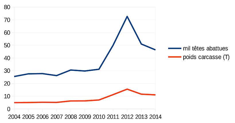 Evolution de la production de viande de cheval en Espagne (2004-2014)