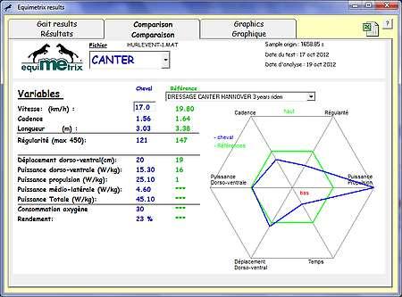 Accélérométrie : comparaison d'un cheval avec la population de référence ©Equimetrix