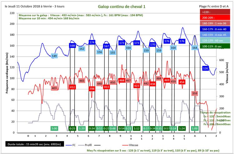 Comparaison entre deux séances de galop à Verrier trois tours