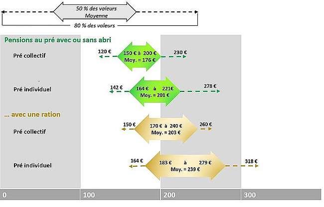 Répartition des tarifs observés des pensions au pré avec hébergement simple (€ TTC/cheval/mois)