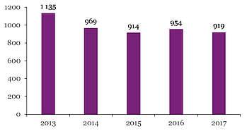 Nombre de produits poney français de selle immatriculés par année de naissance