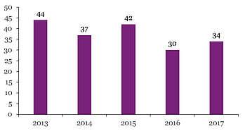 Nombre de produits Frison immatriculés par année de naissance