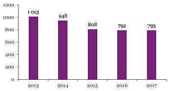 Nombre de produits Percheron immatriculés par année de naissance