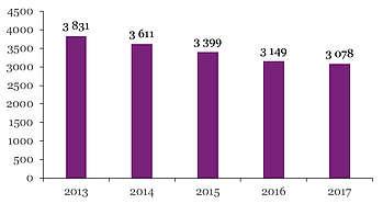 Nombre de produits Comtois immatriculés par année de naissance