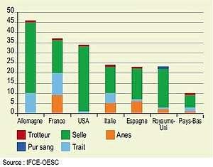 Diversité des races recensées et localisation.