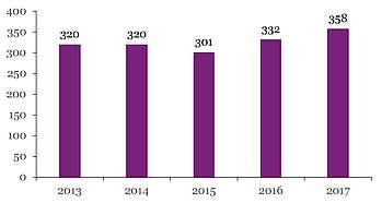 Nombre de produits Welsh immatriculés par année de naissance