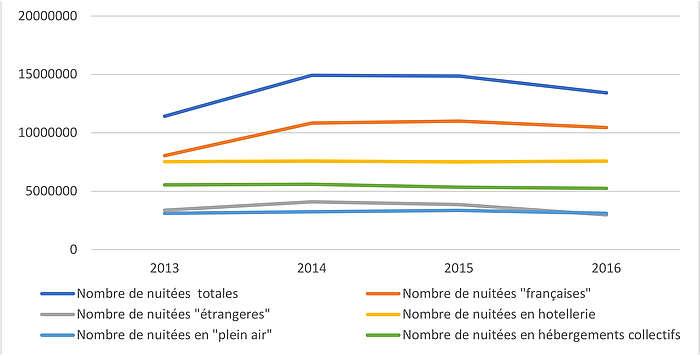 Evolution de la fréquentation touristique marchande en Normandie de 2012 à 2016 (source INSEE)