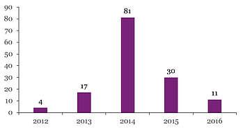 Nombre de Criollo enregistrés par année