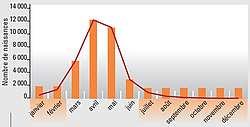 Distribution des naissances selon le mois