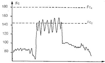 séance de désaturation : 10 min, 400-450 m/min sur un terrain en pente, [La] = 2.7 mmol/l.