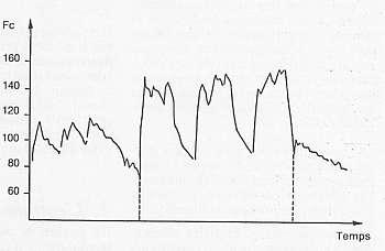 Enregistrement de la fréquence cardiaque au cours d'une séance par intervalles lents : 3 fois 4 min à 400 m/min et 450 m/min.