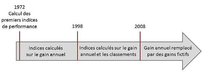 Indice de performance : historique des calculs