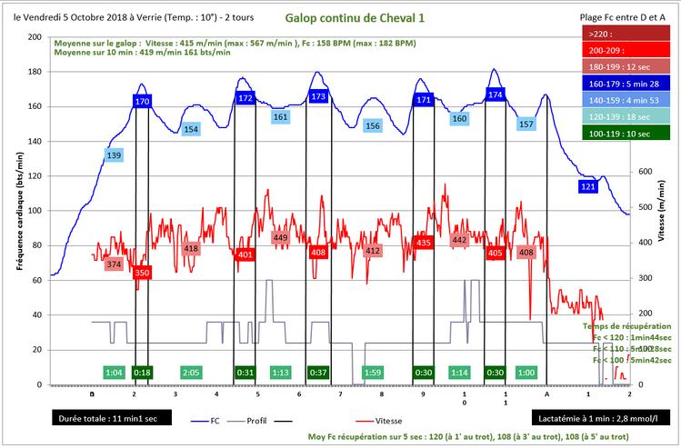 Comparaison entre deux séances de galop à Verrier deux tours