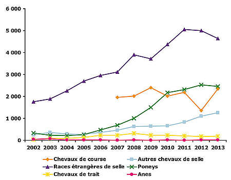 Evolution des importations