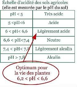 Echelle d'acidité des sols agricoles