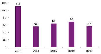 Nombre de produits new-forest immatriculés par année de naissance
