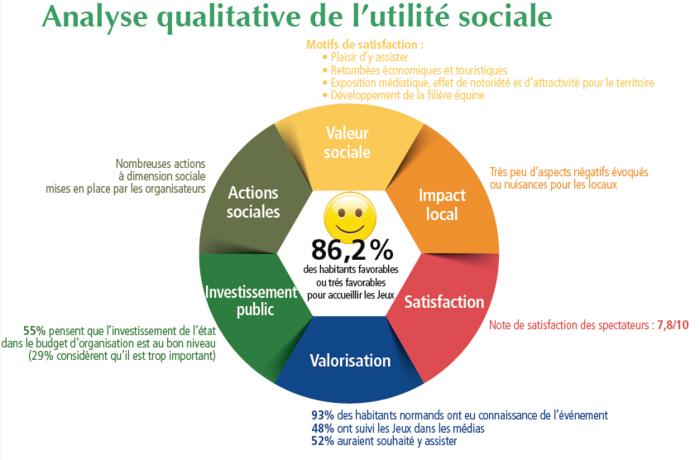 analyse qualitative de l'utilité sociale des Jeux Equestres Mondiaux 2014