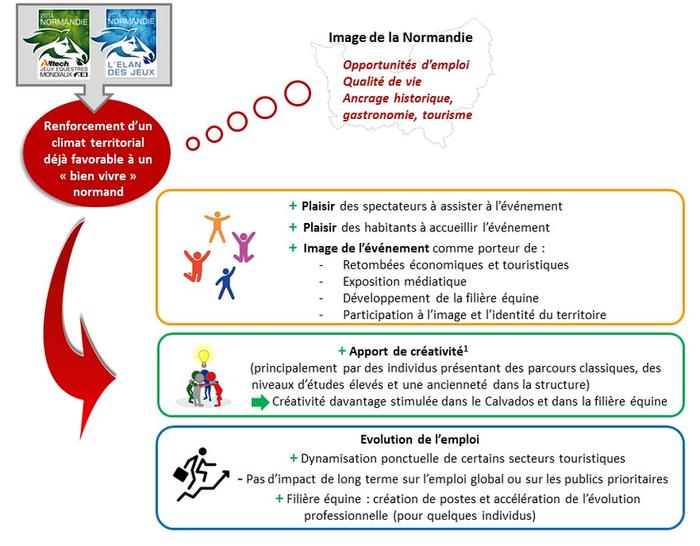 Effets des JEM 2014 sur le capital humain et le bien-être des populations en Normandie