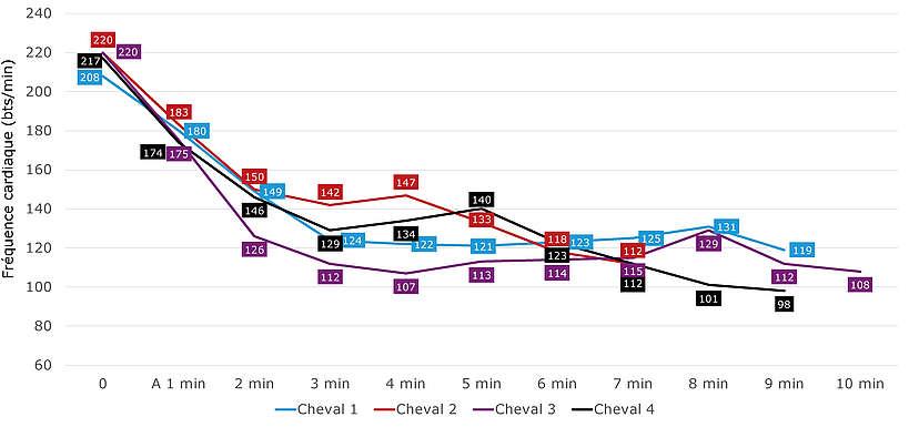 Comparaison du suivi de la fréquence cardiaque
