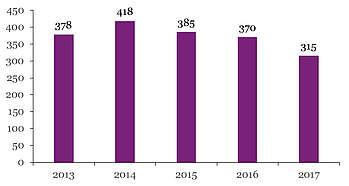 Nombre de produits Pottok immatriculés par année de naissance