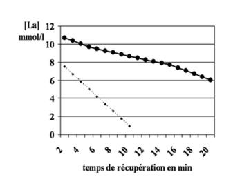 Comparaison de la lactatémie à l'issue d'une épreuve préolympique