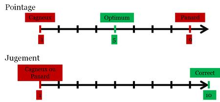 Comparaison des grilles de notes entre le pointage et le jugement