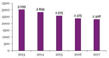 Nombre de produits Breton immatriculés par année de naissance