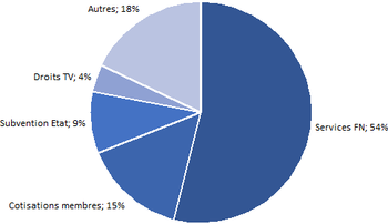 Composition budget de la Fédération Nationale en 2014