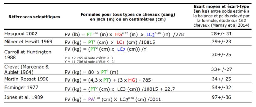 Formules barymetriques