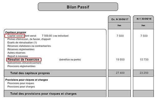 Bilan comptable : les passifs