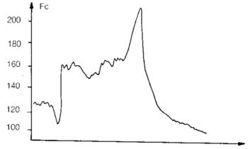 Séance avec pointe de vitesse en fin de travail : 1 min 30 à V max, [La] = 15.4 mmol/l.