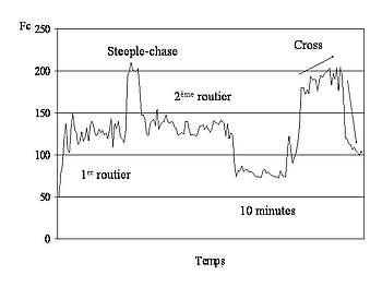 Tracé de la fréquence cardiaque du cheval pendant une compétition internationale de concours complet, épreuve de fond : cross avec steeple.
