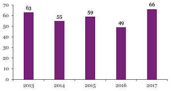Nombre de produits Poitevin mulassier immatriculés par année de naissance
