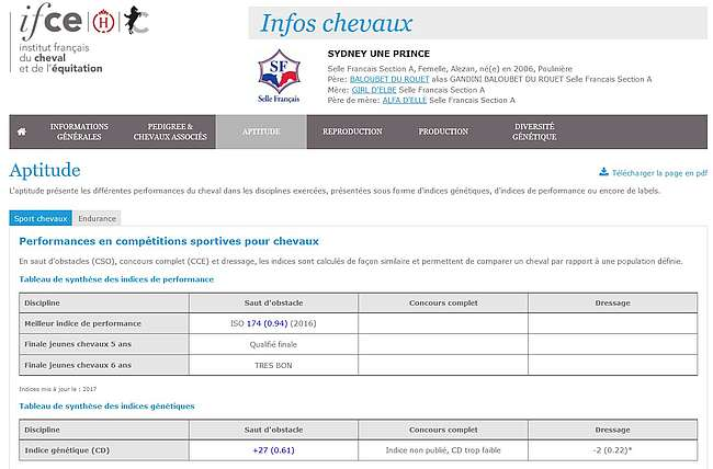 Indices : info chevaux